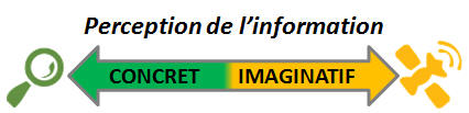 Perception de l'information